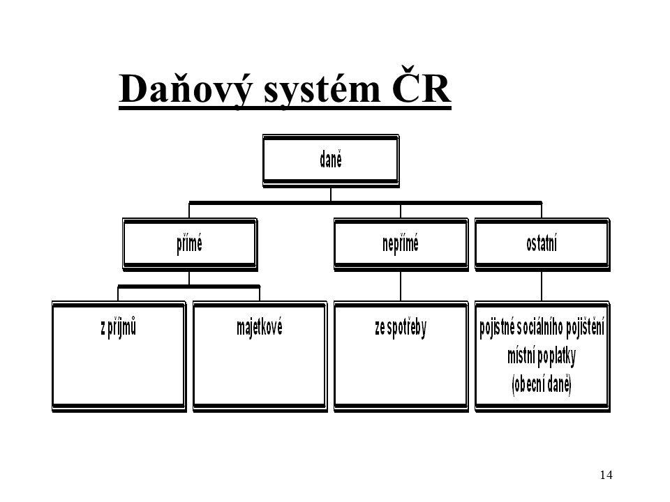 Daňový systém ČR