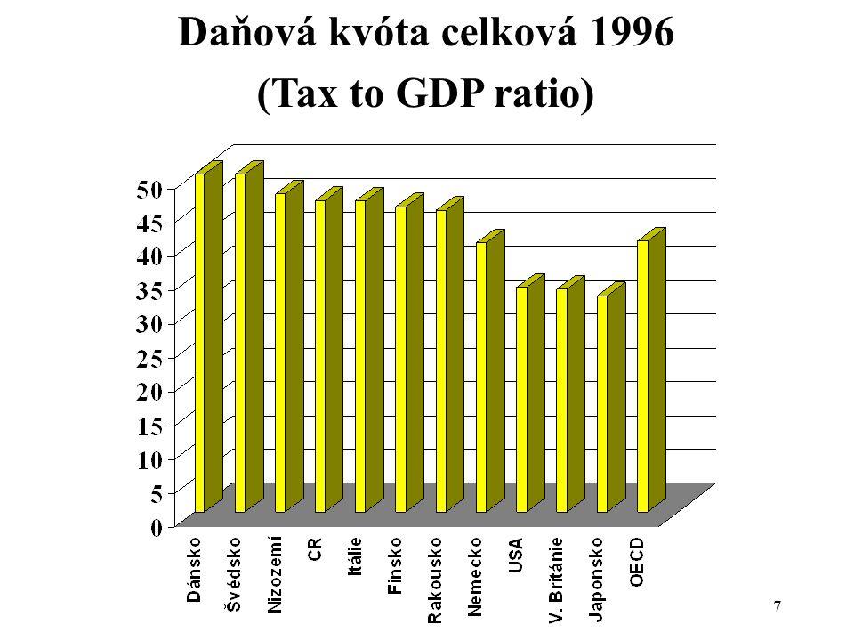 Daňová kvóta celková 1996 (Tax to GDP ratio)