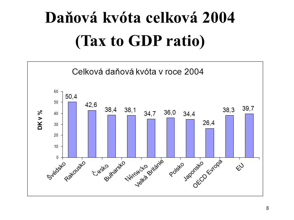 Daňová kvóta celková 2004 (Tax to GDP ratio)