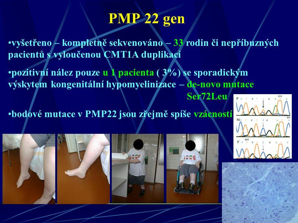 PMP 22 gen vyšetřeno – kompletně sekvenováno – 33 rodin či nepříbuzných pacientů s vyloučenou CMT1A duplikací.