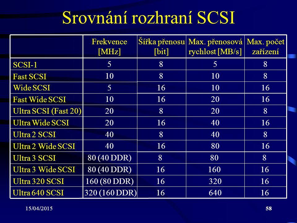 Srovnání rozhraní SCSI
