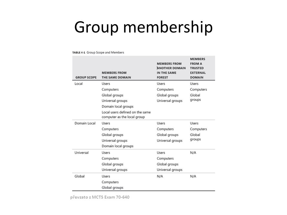 Group membership převzato z MCTS Exam 70-640