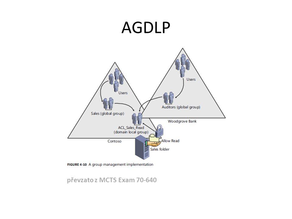 AGDLP převzato z MCTS Exam 70-640