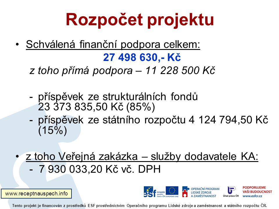 Rozpočet projektu Schválená finanční podpora celkem: 27 498 630,- Kč