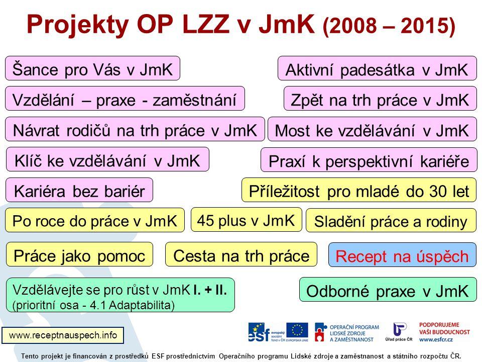 Projekty OP LZZ v JmK (2008 – 2015)