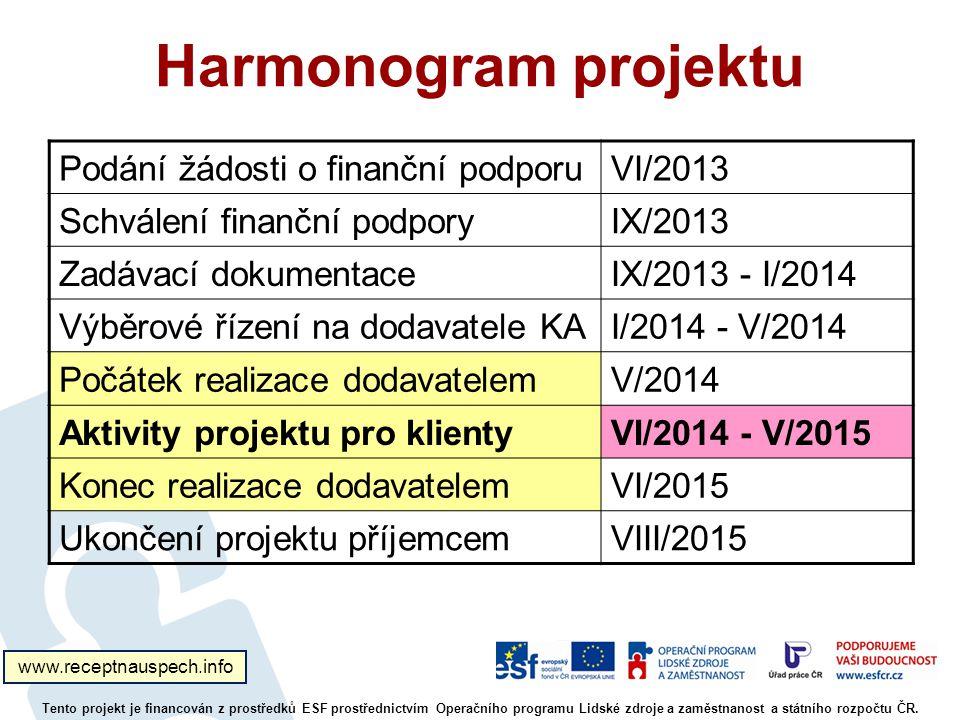 Harmonogram projektu Podání žádosti o finanční podporu VI/2013