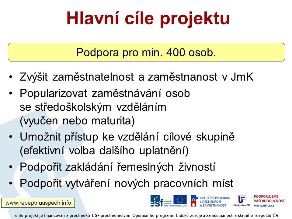 Hlavní cíle projektu Podpora pro min. 400 osob.