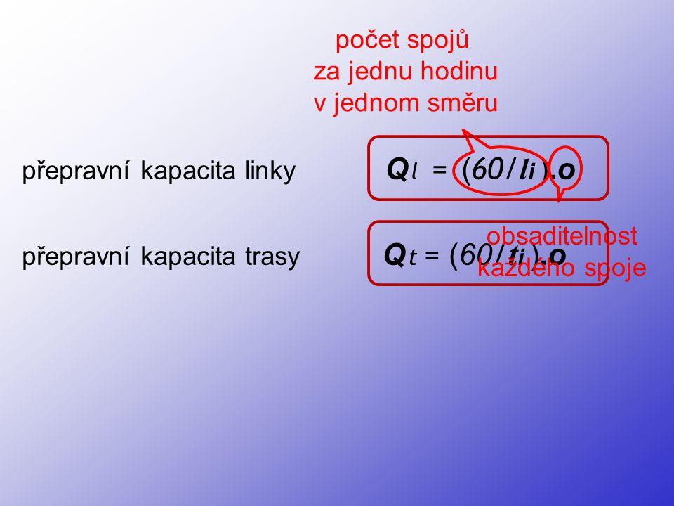počet spojů za jednu hodinu. v jednom směru. přepravní kapacita linky Q l = (60/li ).o.