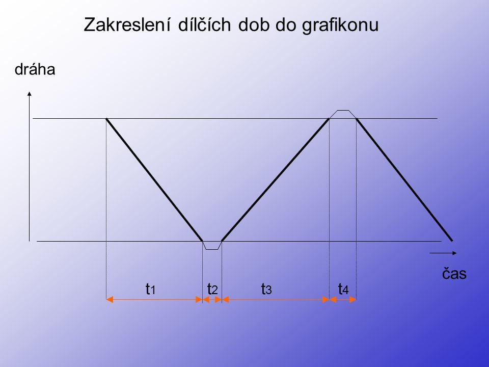 Zakreslení dílčích dob do grafikonu