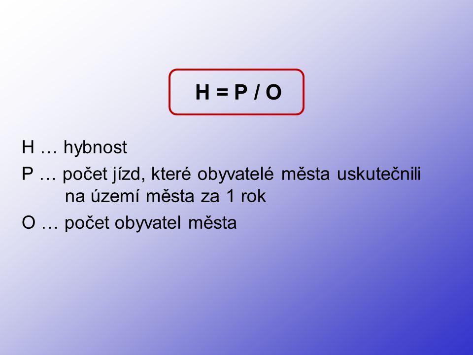 H = P / O H … hybnost. P … počet jízd, které obyvatelé města uskutečnili na území města za 1 rok.