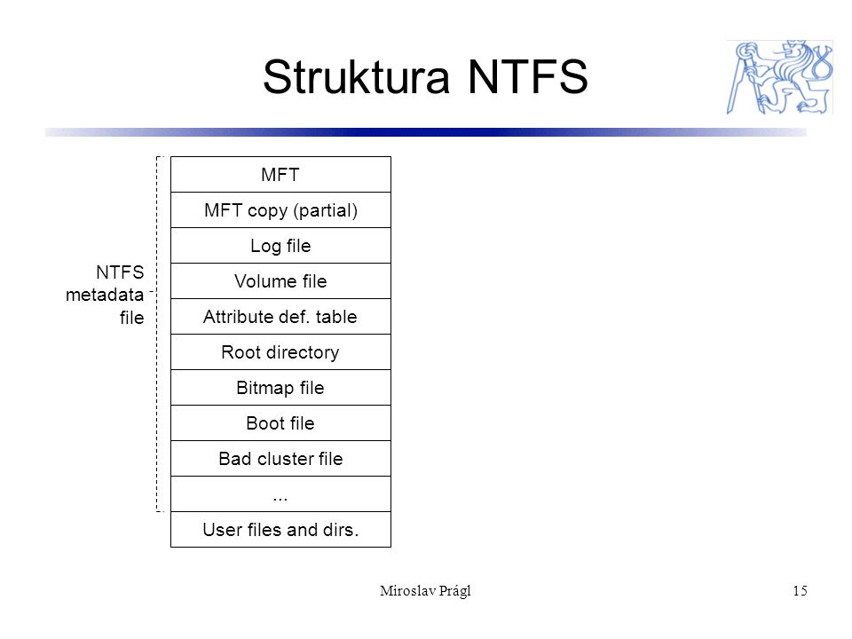 Struktura NTFS MFT MFT copy (partial) Log file NTFS metadata file