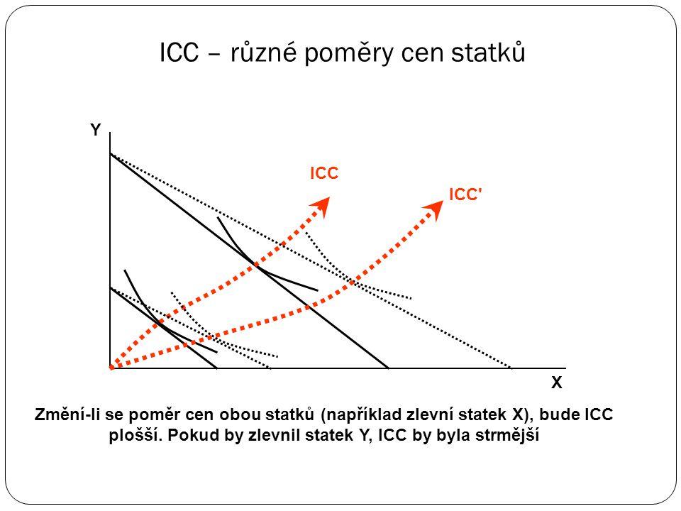 ICC – různé poměry cen statků