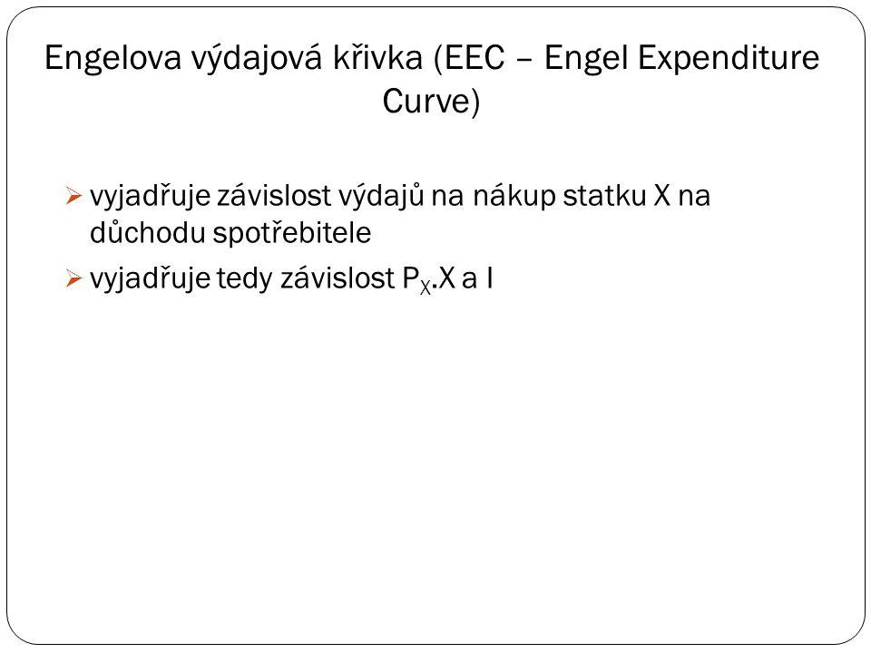 Engelova výdajová křivka (EEC – Engel Expenditure Curve)