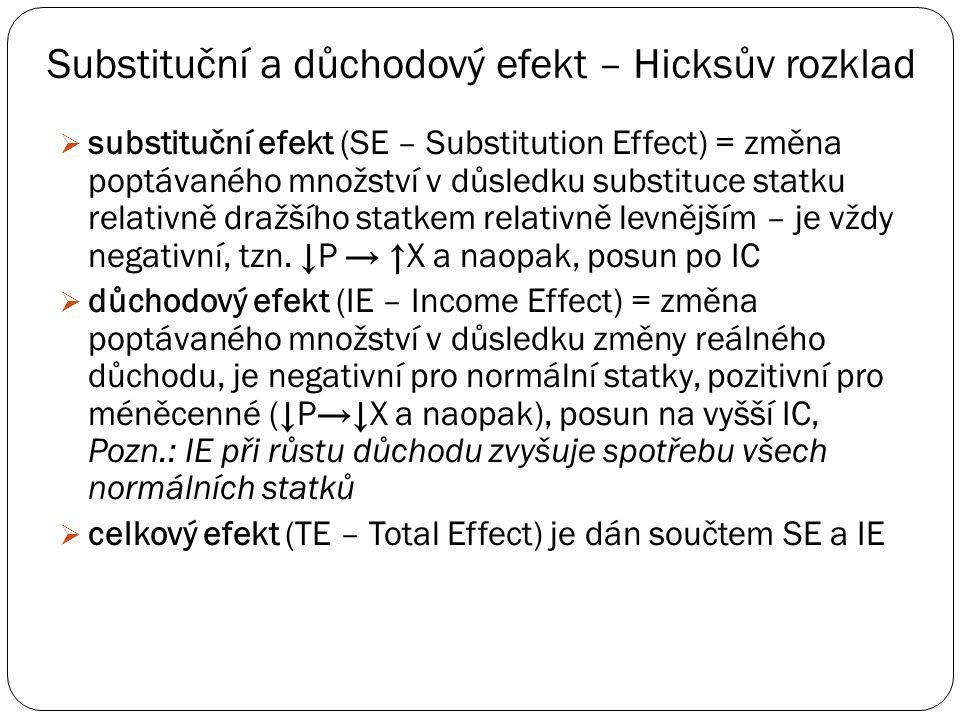 Substituční a důchodový efekt – Hicksův rozklad