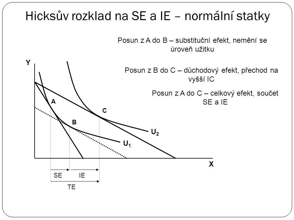 Hicksův rozklad na SE a IE – normální statky