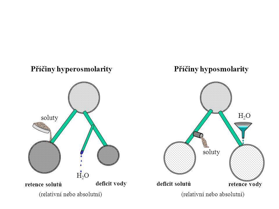 Příčiny hyperosmolarity Příčiny hyposmolarity