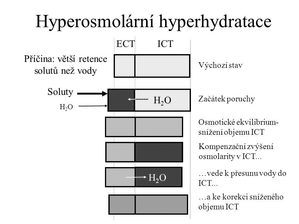 Hyperosmolární hyperhydratace