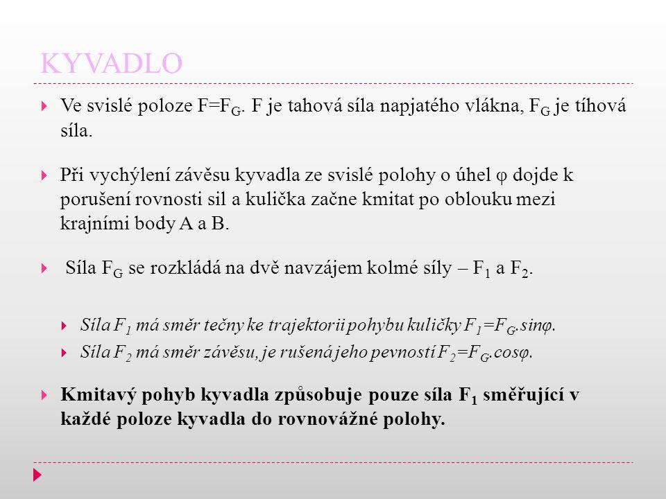 KYVADLO Ve svislé poloze F=FG. F je tahová síla napjatého vlákna, FG je tíhová síla.