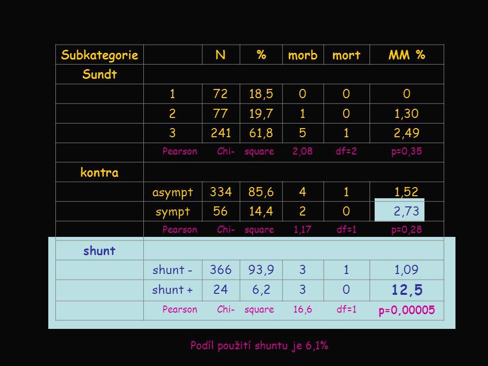 Podíl použití shuntu je 6,1%