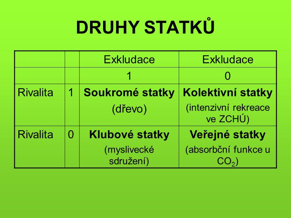 DRUHY STATKŮ Exkludace 1 Rivalita Soukromé statky (dřevo)
