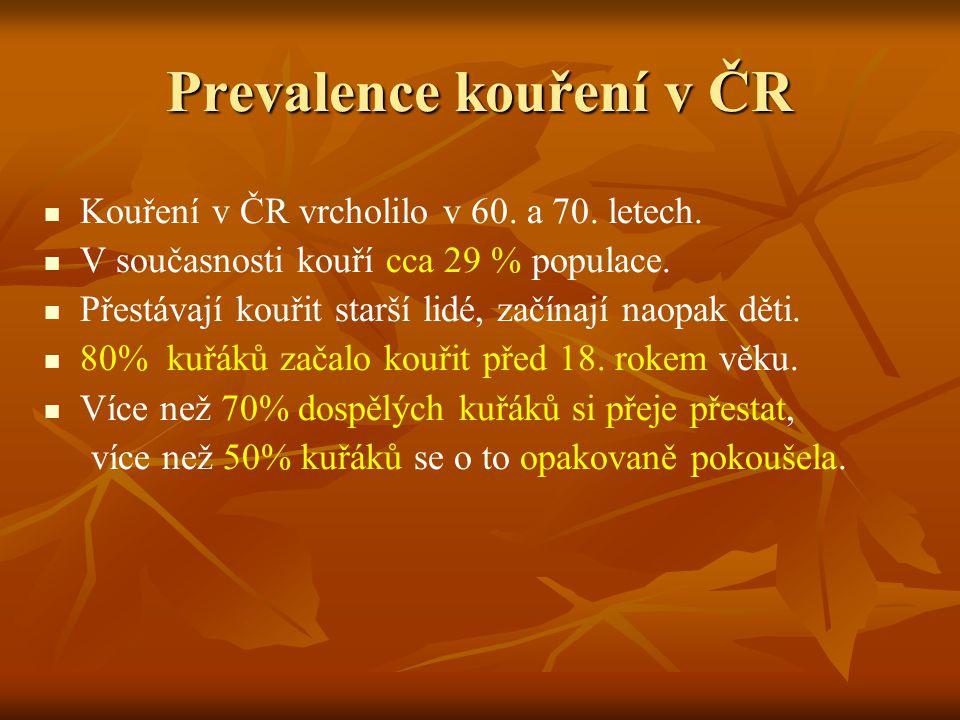 Prevalence kouření v ČR