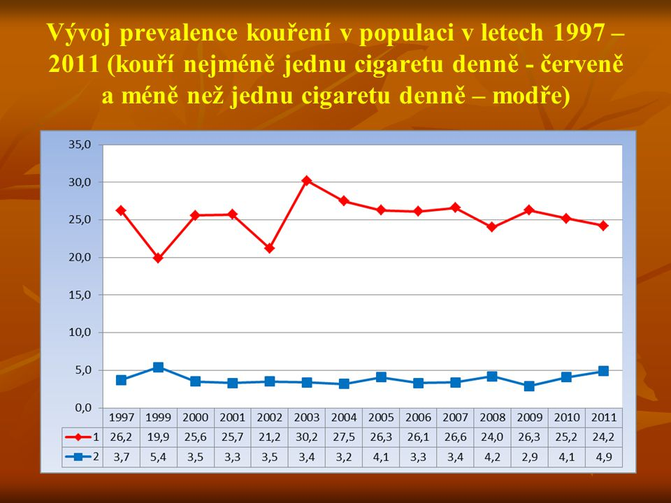 Vývoj prevalence kouření v populaci v letech 1997 – 2011 (kouří nejméně jednu cigaretu denně - červeně a méně než jednu cigaretu denně – modře)