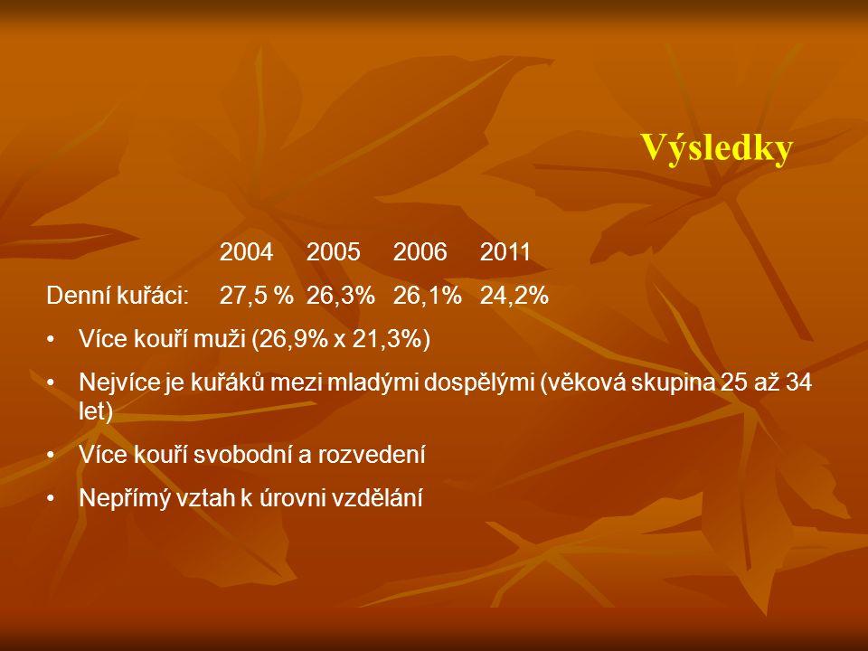 Výsledky 2004 2005 2006 2011 Denní kuřáci: 27,5 % 26,3% 26,1% 24,2%
