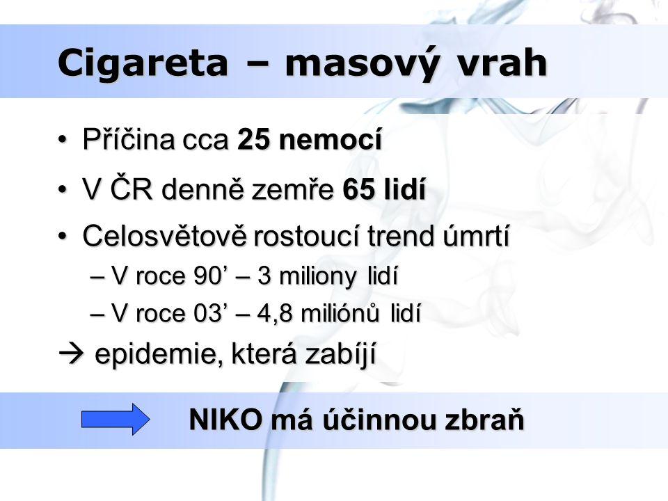 Cigareta – masový vrah Příčina cca 25 nemocí V ČR denně zemře 65 lidí