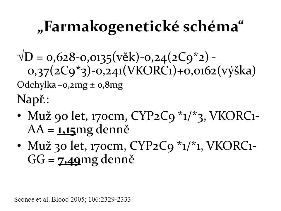 """Farmakogenetické schéma"
