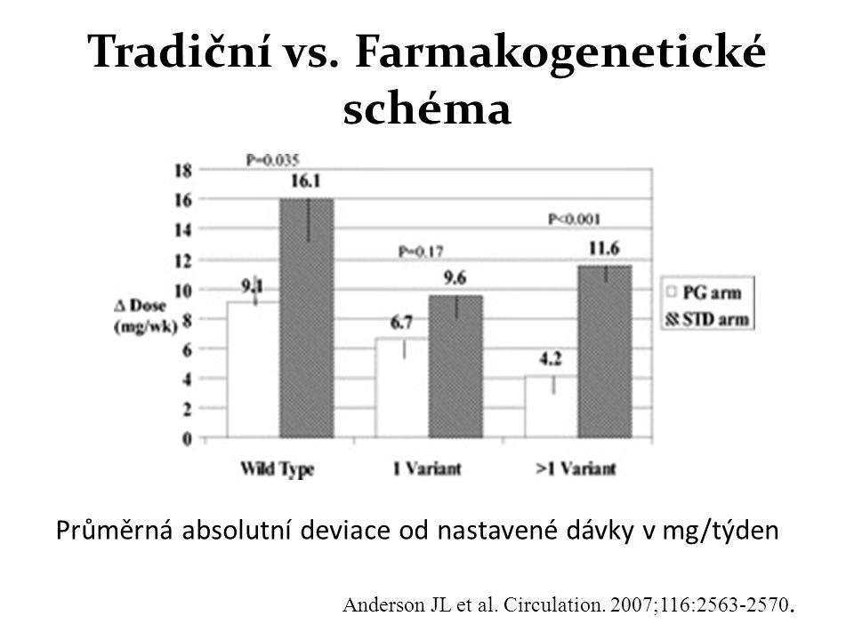 Tradiční vs. Farmakogenetické schéma