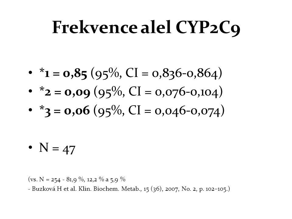 Frekvence alel CYP2C9 *1 = 0,85 (95%, CI = 0,836-0,864)