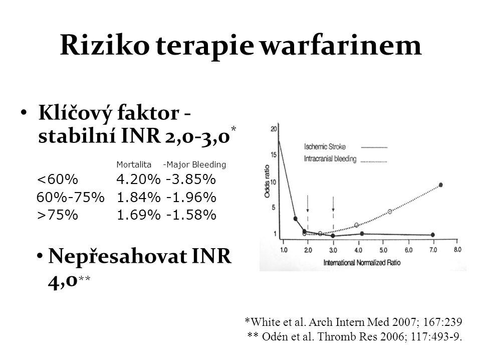 Riziko terapie warfarinem