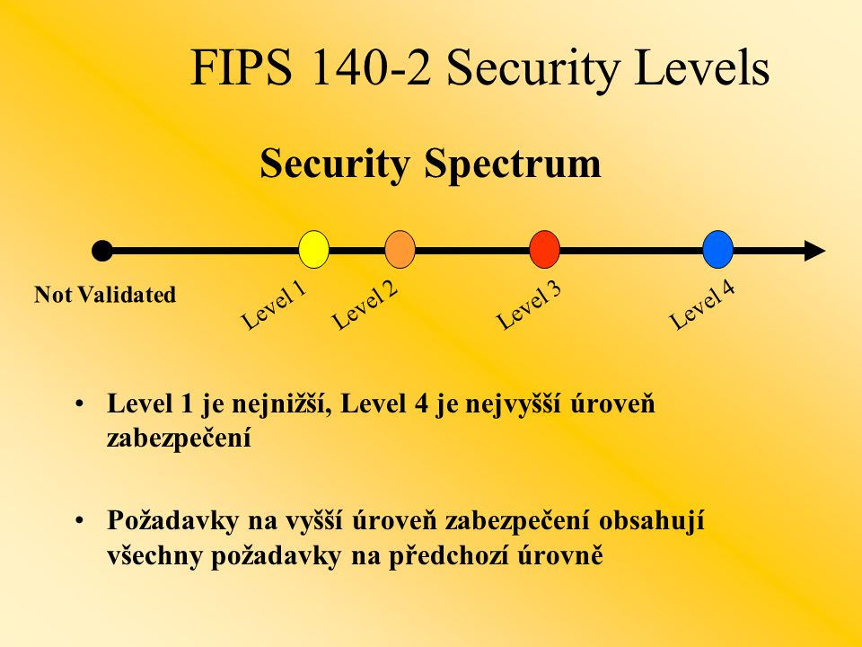 FIPS 140-2 Security Levels Security Spectrum