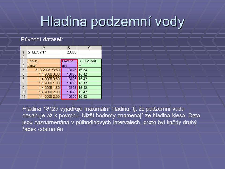 Hladina podzemní vody Původní dataset: