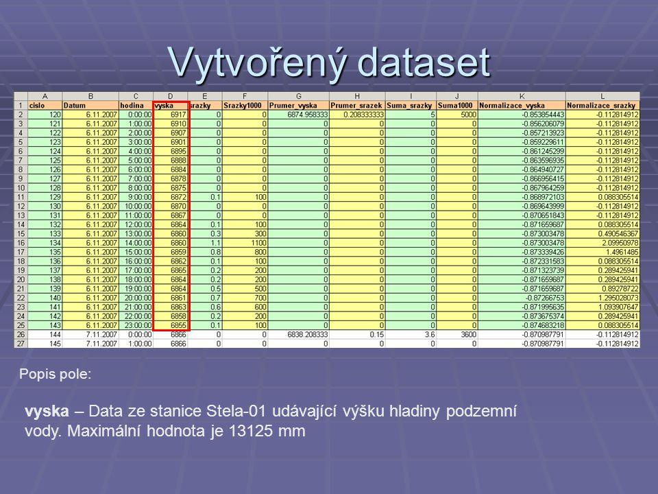 Vytvořený dataset Popis pole: vyska – Data ze stanice Stela-01 udávající výšku hladiny podzemní vody.