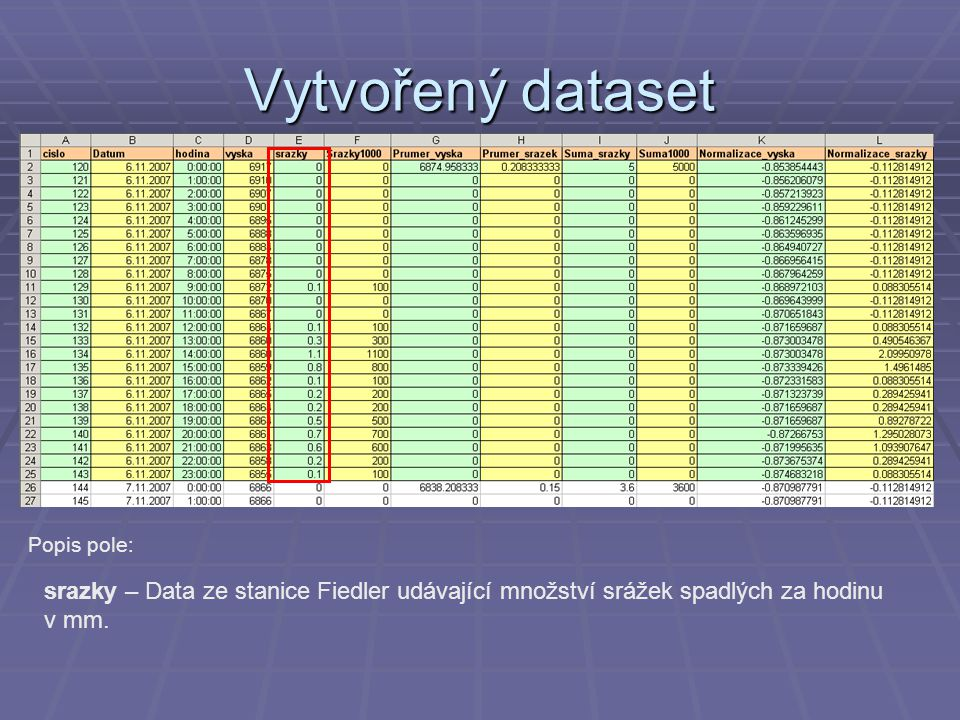 Vytvořený dataset Popis pole: srazky – Data ze stanice Fiedler udávající množství srážek spadlých za hodinu v mm.