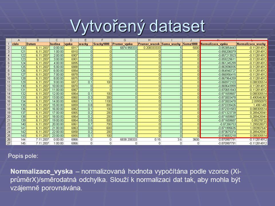 Vytvořený dataset Popis pole: