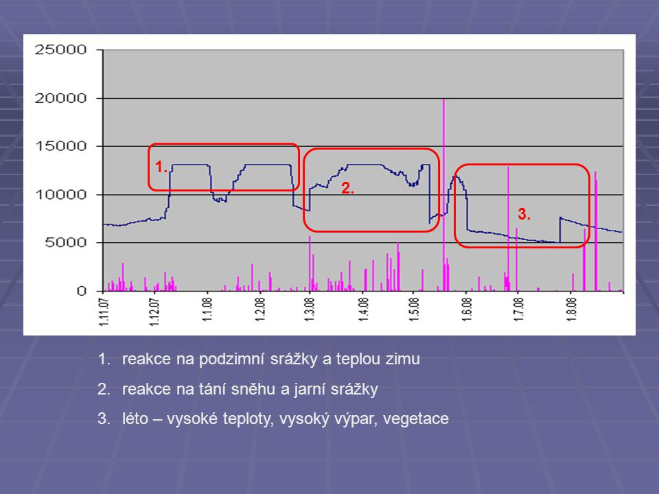 1. 2. 3. reakce na podzimní srážky a teplou zimu.