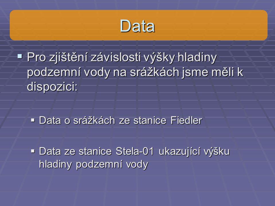 Data Pro zjištění závislosti výšky hladiny podzemní vody na srážkách jsme měli k dispozici: Data o srážkách ze stanice Fiedler.