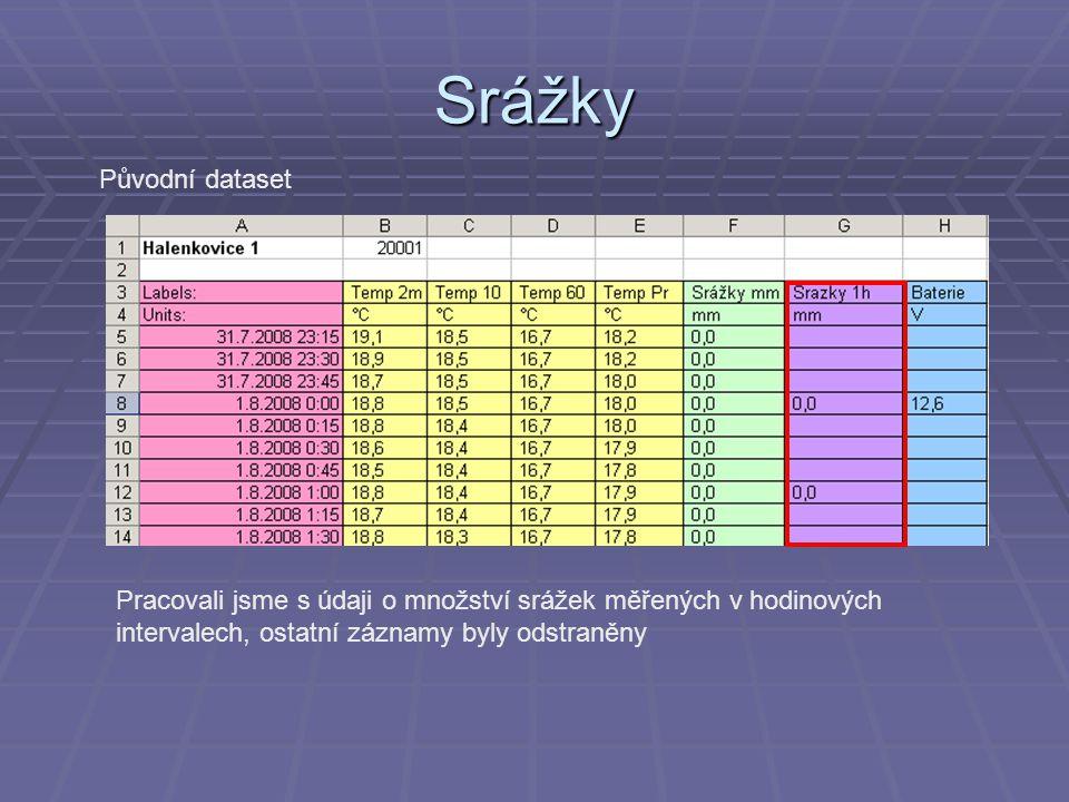 Srážky Původní dataset