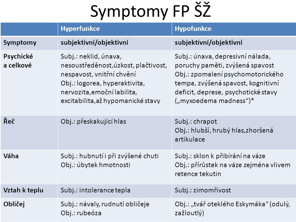 Symptomy FP ŠŽ Hyperfunkce Hypofunkce Symptomy subjektivní/objektivní