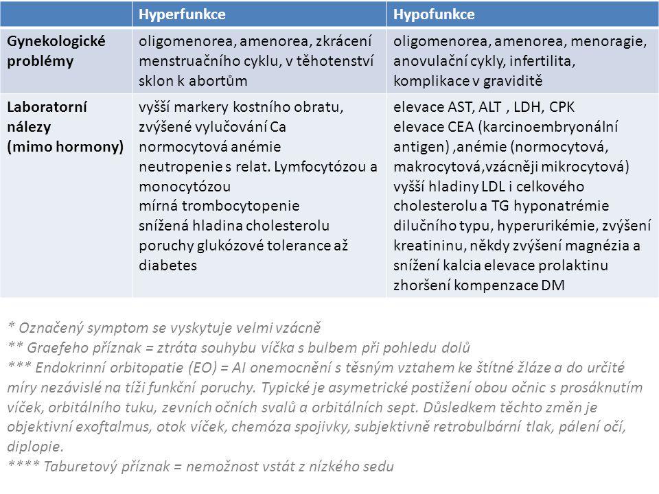 Hyperfunkce Hypofunkce. Gynekologické. problémy. oligomenorea, amenorea, zkrácení menstruačního cyklu, v těhotenství sklon k abortům.