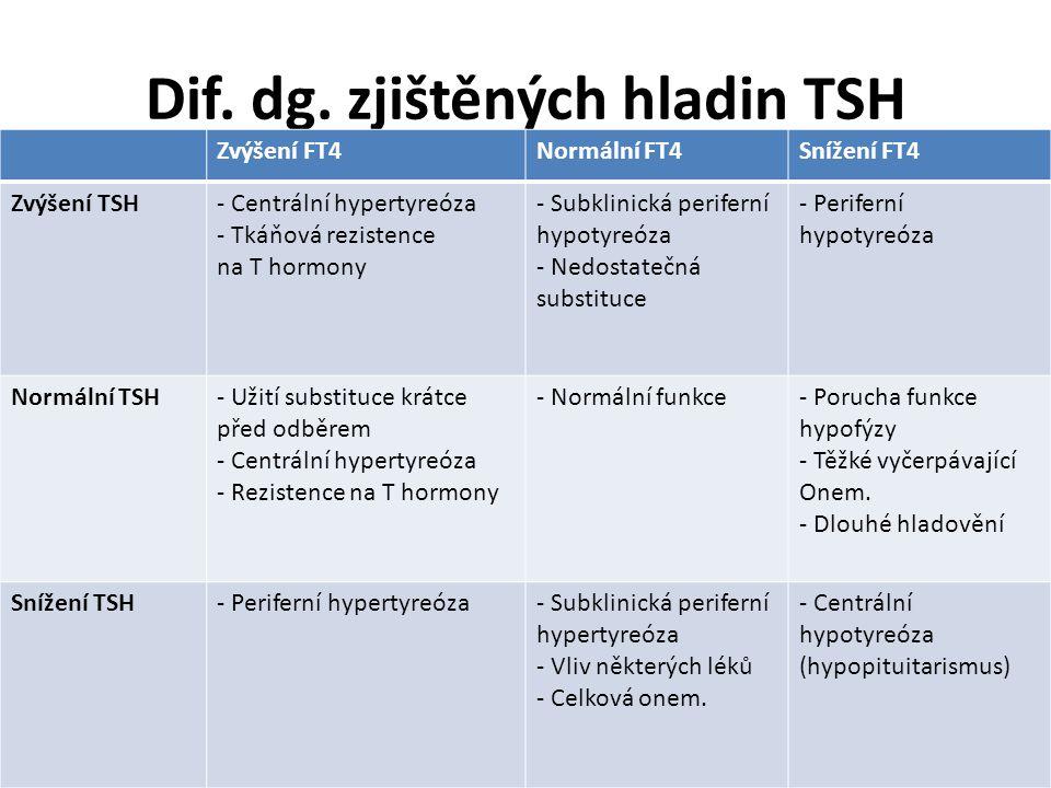 Dif. dg. zjištěných hladin TSH