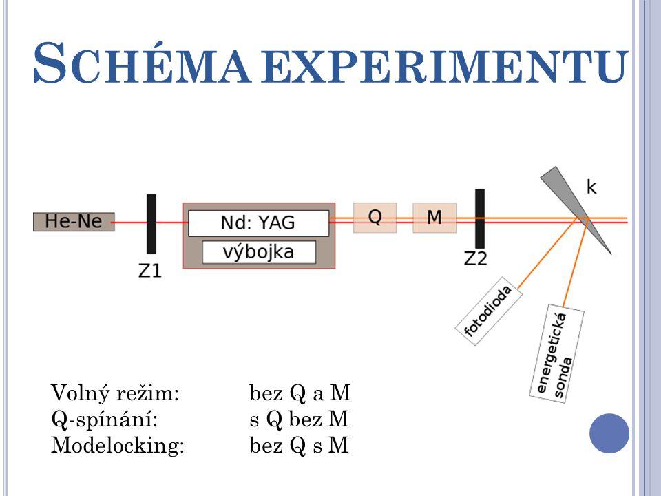 Schéma experimentu Volný režim: bez Q a M Q-spínání: s Q bez M