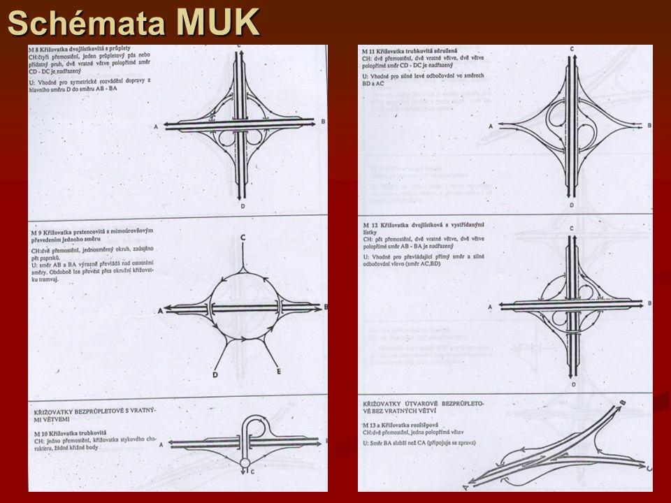 Schémata MUK
