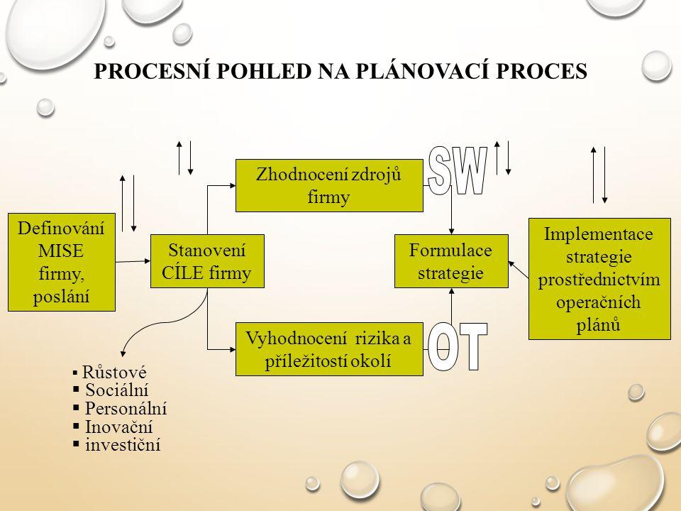 Procesní pohled na plánovací proces