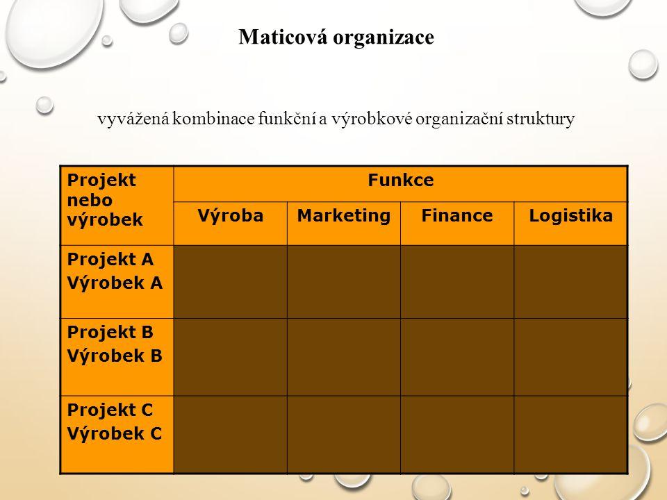 vyvážená kombinace funkční a výrobkové organizační struktury