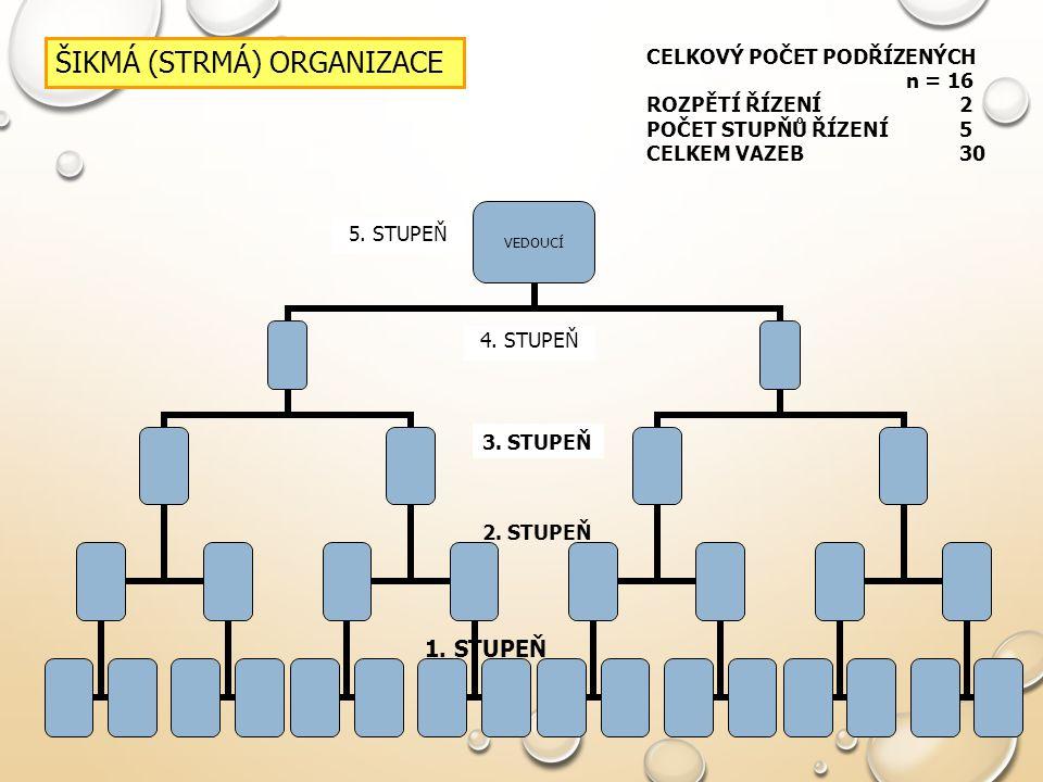 ŠIKMÁ (STRMÁ) ORGANIZACE