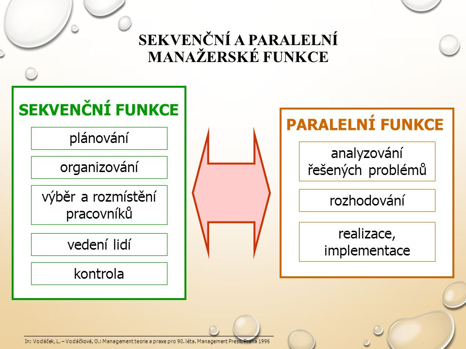 Sekvenční a paralelní manažerské funkce