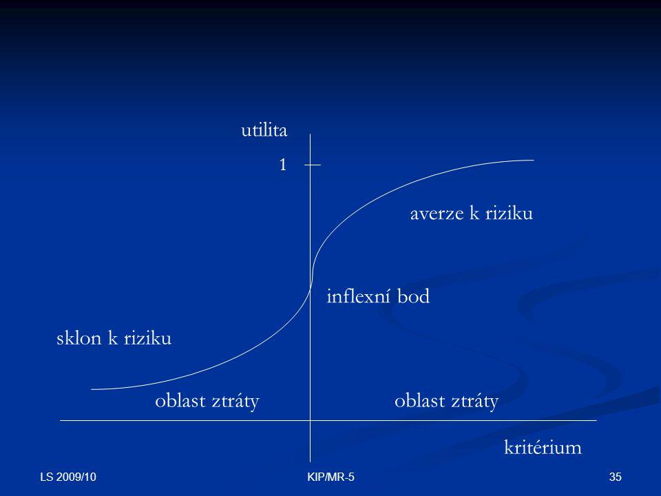 utilita averze k riziku inflexní bod sklon k riziku oblast ztráty